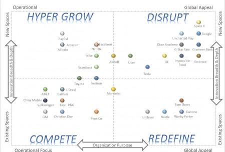 purpose-business-model-matrix